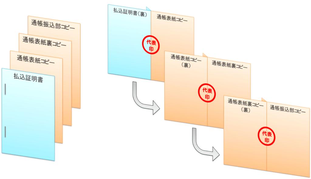 会社設立の払込証明書と通帳コピーの製本