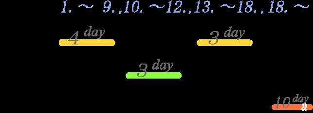 会社設立に必要な日数