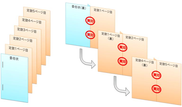 電子定款と委任状の製本